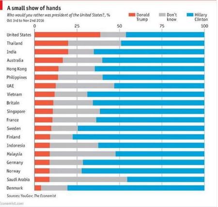 Việt Nam cũng là nơi có tỷ lệ ủng hộ Donald Trump đáng kể