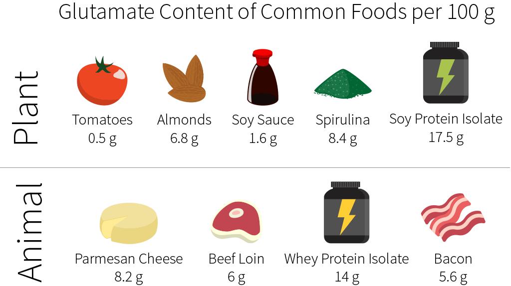 Hàm lượng MSG từ các thực phẩm tươi sống tự nhiên